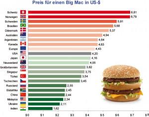 Bic Mac Index